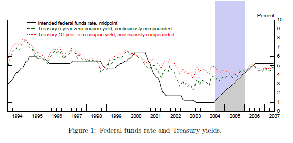 Fed Funds Rate and 10-Year Treasury Yields