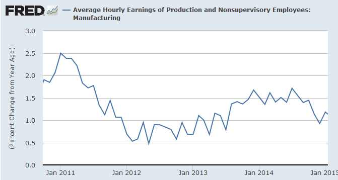 Manufacturing Hourly Earnings