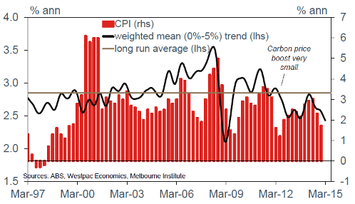 CPI expectations Australia (0 - 5% range)