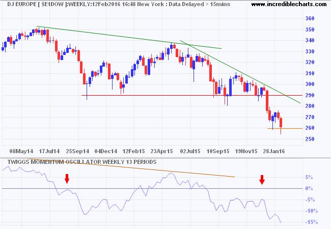 Dow Jones Europe