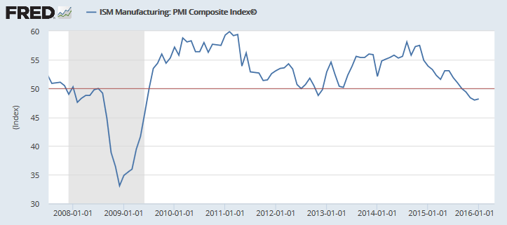 PMI Composite index