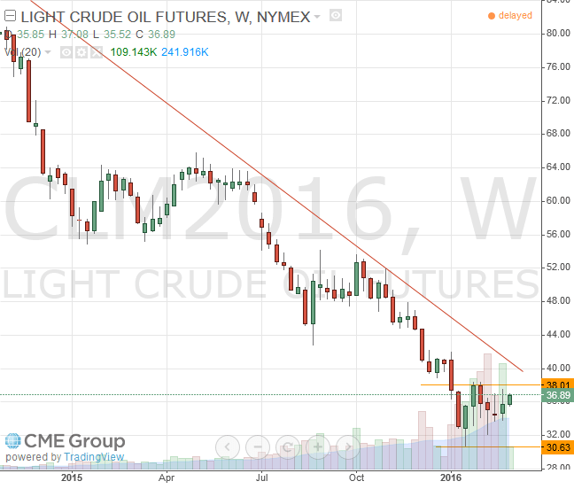 Nymex WTI Light Crude June 2016 Futures