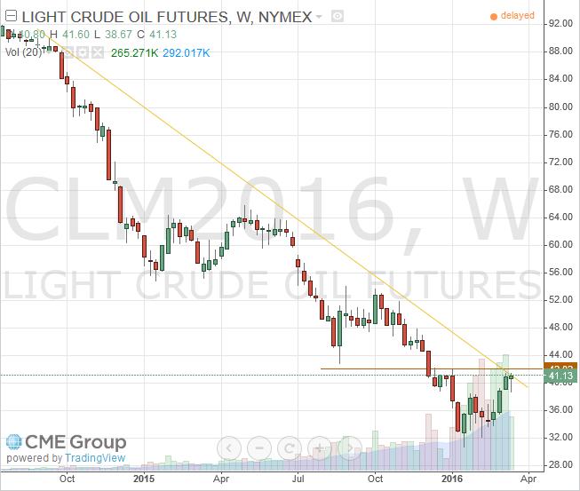 WTI Light Crude June 2016 Futures