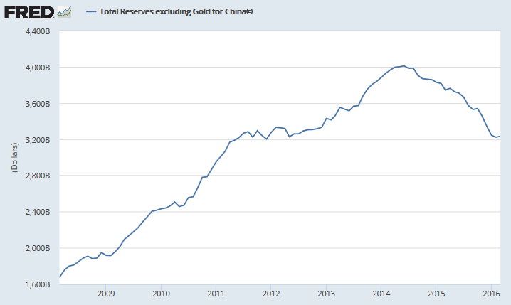 China: Foreign Reserves