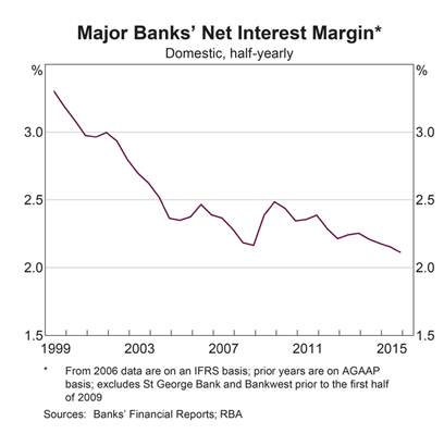 Australia Bank Net Interest Margins