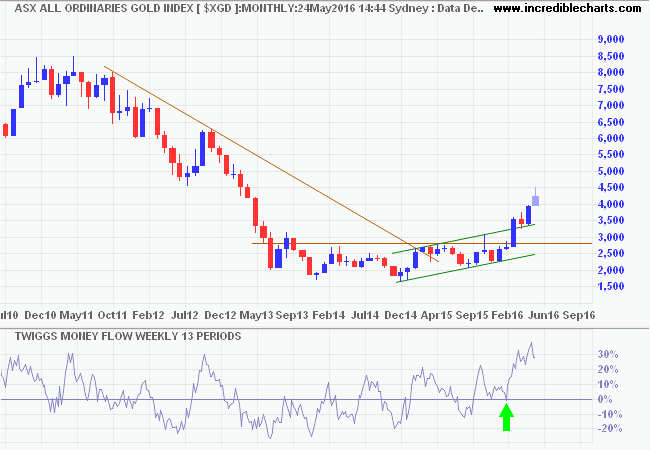 All Ords Gold Index (XGD)