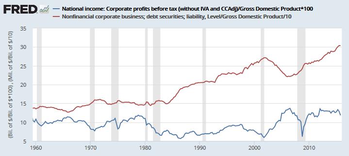 Nonfinancial Corporate Debt v Profits