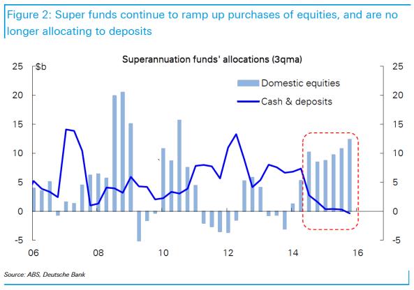Super Fund Investors