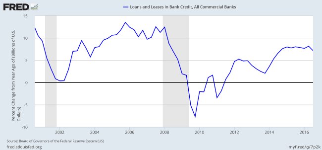 US Bank Loans & Leases: Annual Growth