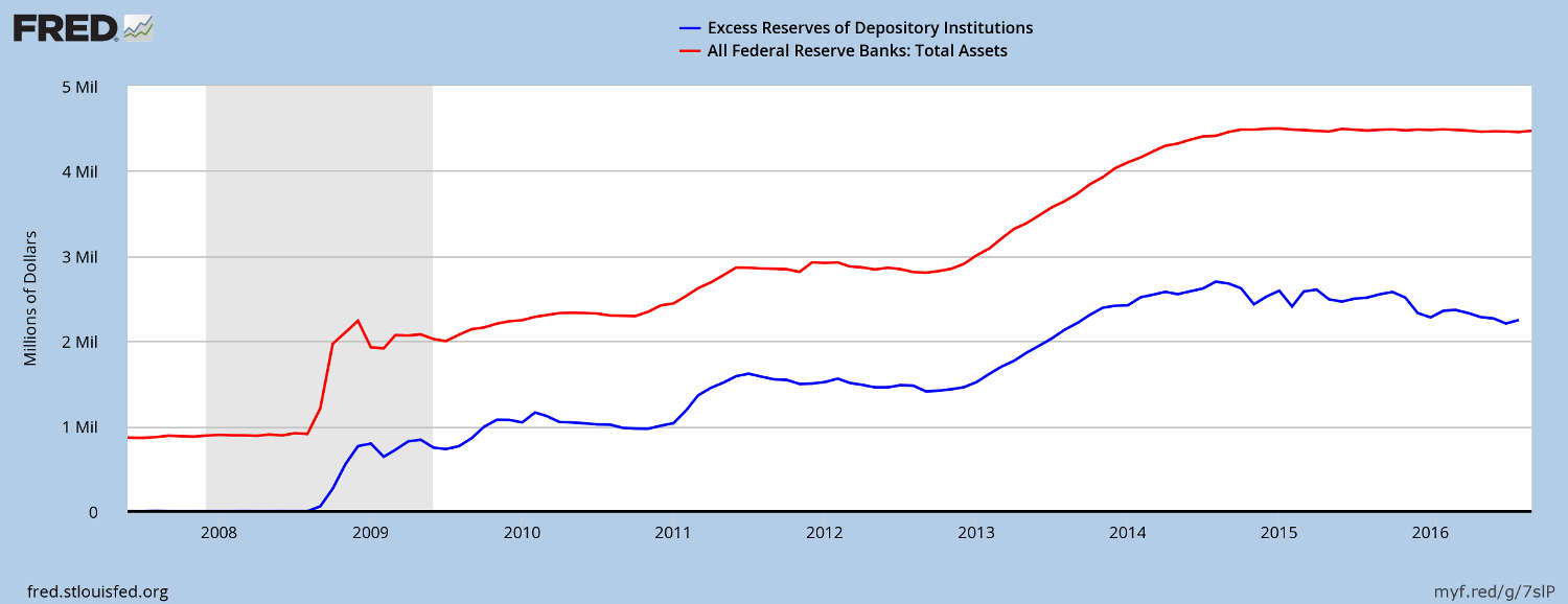 Fed Total Assets and Excess Reserves on Deposit