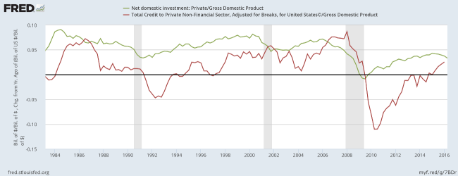 Private Investment and Private Credit to GDP