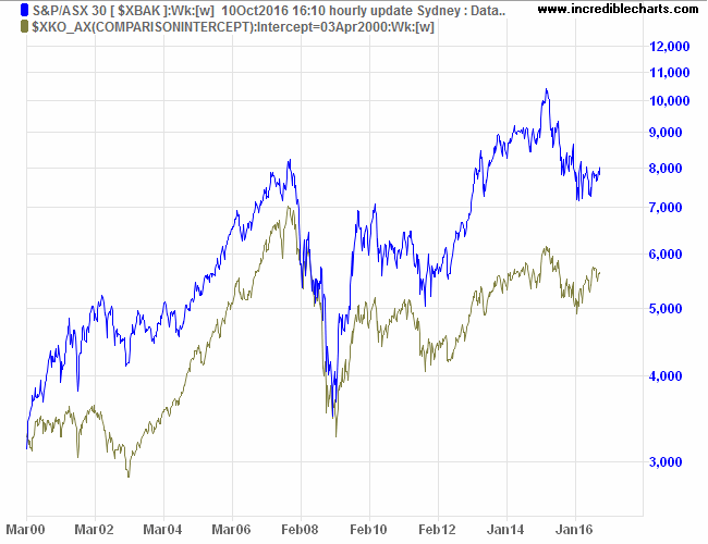 ASX 300 Banks Index compared to ASX 300