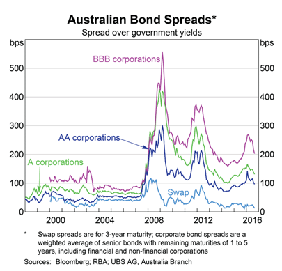 Australian Credit Spreads