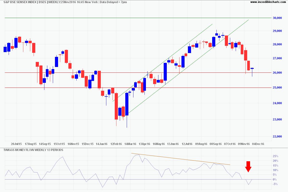 Sensex Index