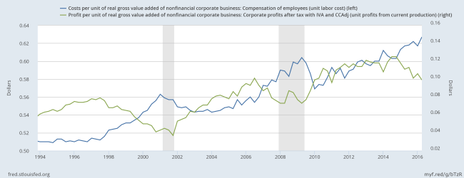 Profits and Employee Costs per unit of Value Added