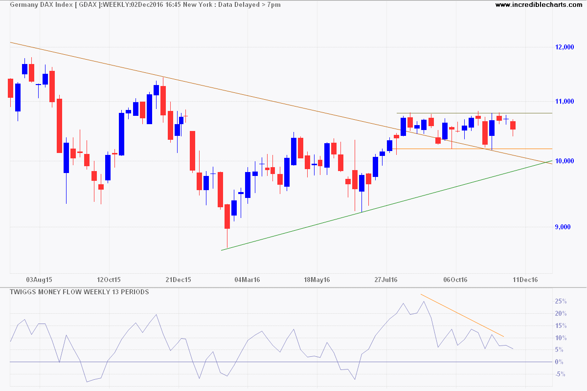 Gold  Stocks & Forex