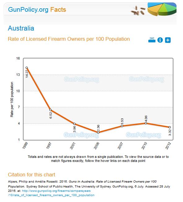 Australian Gun Ownership