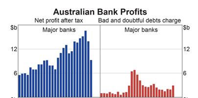 RBA Chart Pack: Bank Profits and Bad Debt Expenses