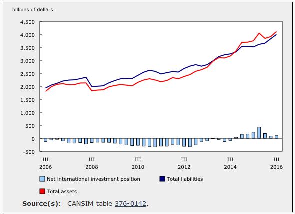 Canada: Net Foreign Assets