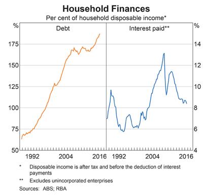 Australia: Household Debt