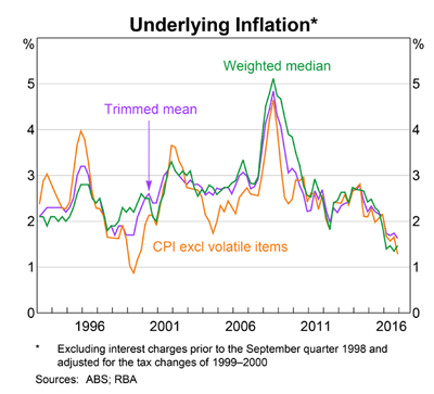 Australia Underlying Inflation
