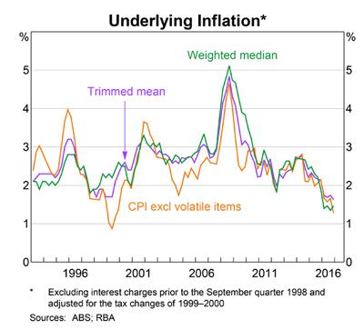 Australia Underlying Inflation