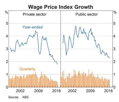 Australia Wage Rates
