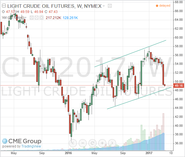 June Light Crude