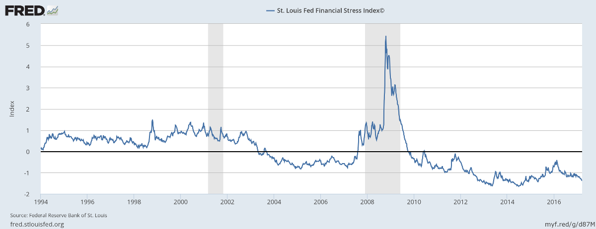 St Louis Financial Stress Index