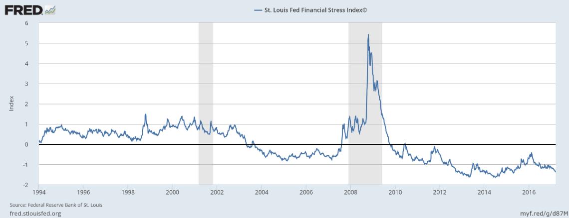 St Louis Financial Stress Index