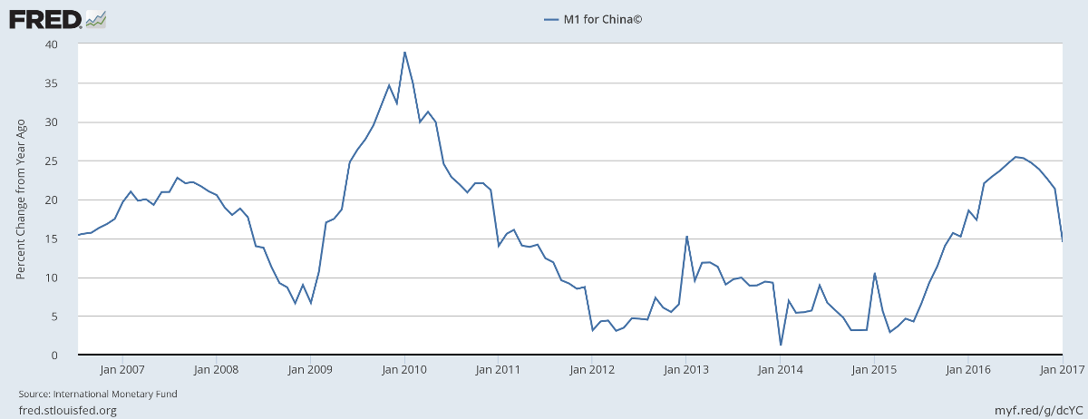 China M1 Money Supply Growth
