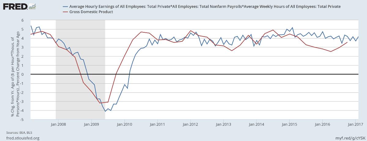 GDP & Forecast