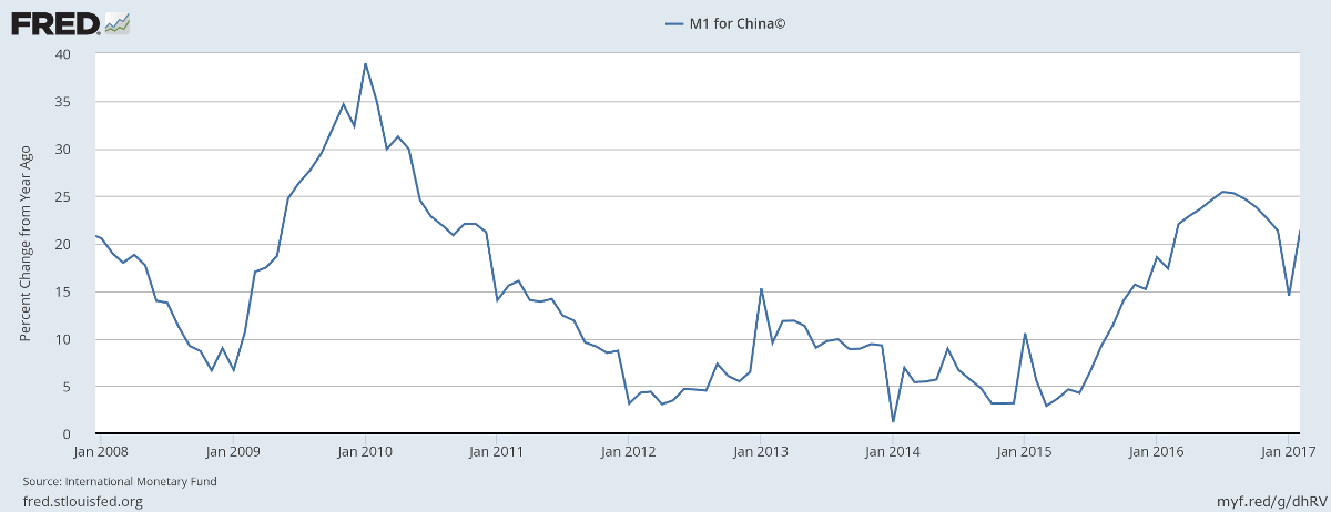 China M1 Money Stock