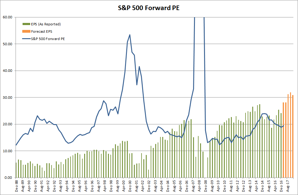 Forward Price Earnings Ratio for S&P 500