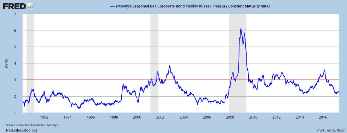 10-Year Corporate Bond Spreads