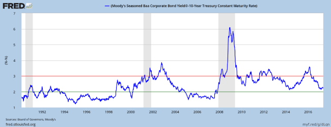 10-Year Corporate Bond Spreads