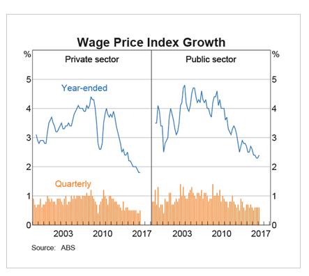 Australia Wage Index