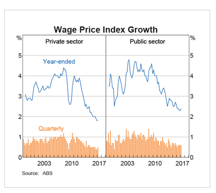 Australia Wage Index