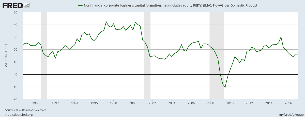US Net Capital Formation