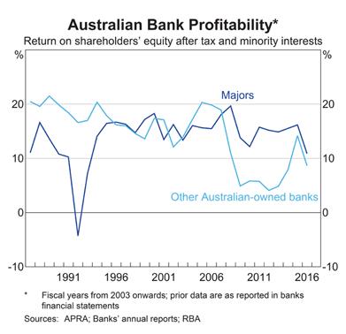 Australia: Banks Return on Equity