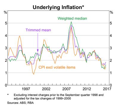 Australia: Inflation