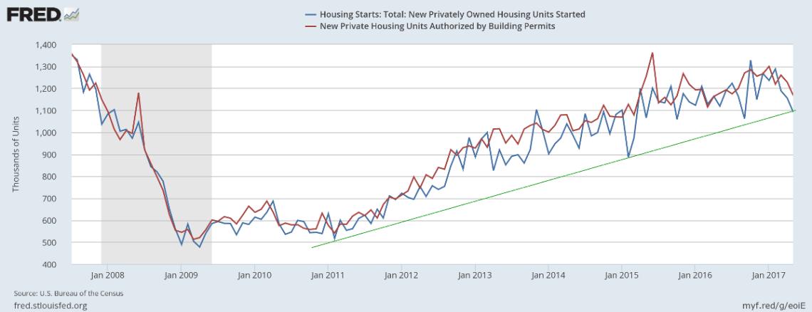 Housing Starts & Permits