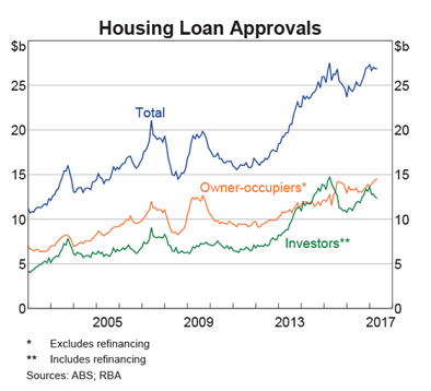 Housing loan approvals