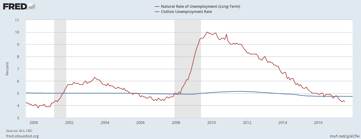 Unemployment below the long-term natural rate