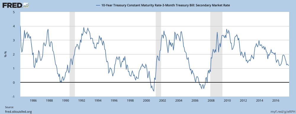 Yield Differential