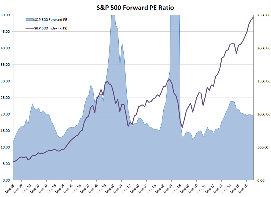 S&P 500 and Forward PE