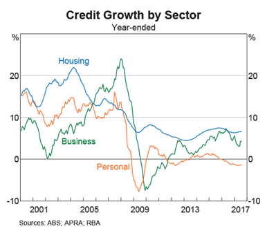 Australia Credit Growth