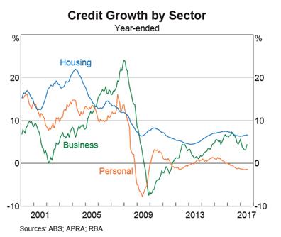 Australia Credit Growth