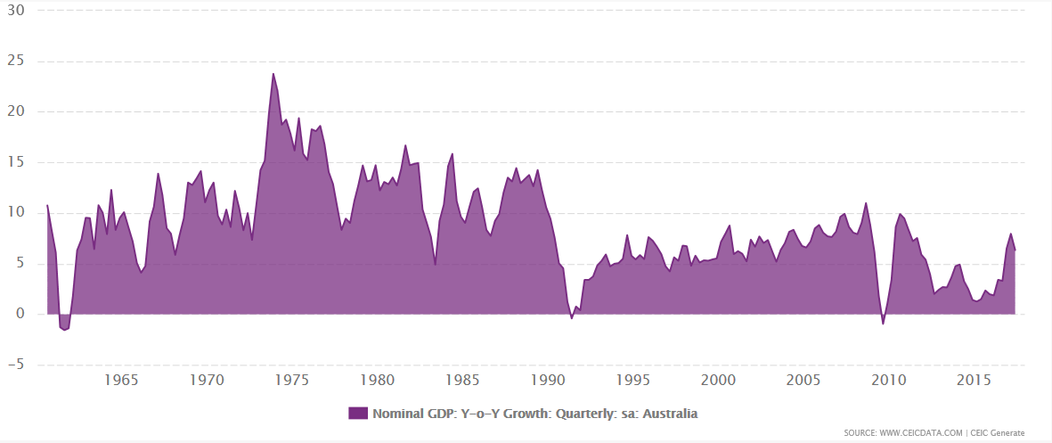 Australia Nominal GDP