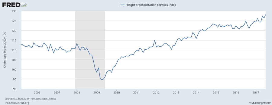Freight Services Index